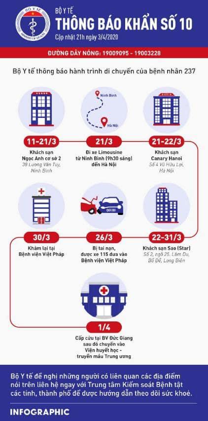 Hành trình của bệnh nhân 237. Thông báo khẩn số 10 của Bộ Y tế