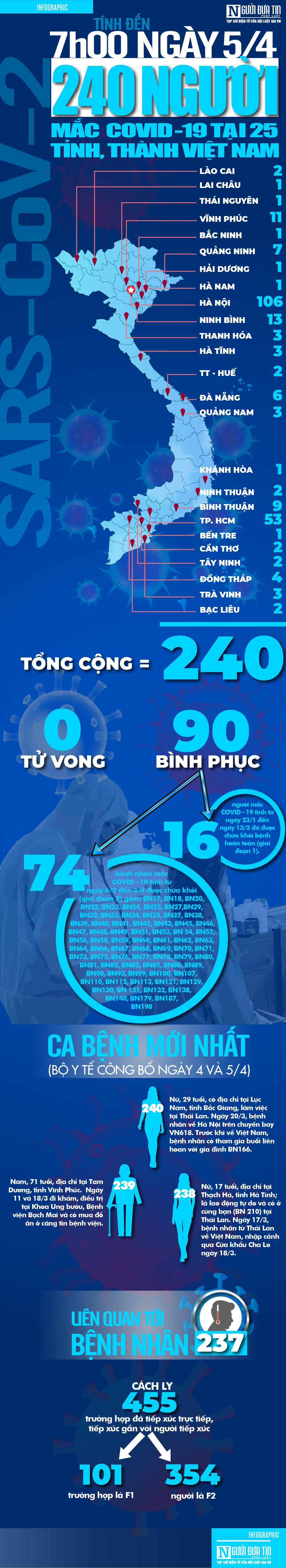 [Info] Cập nhật 7h00 ngày 5/4: 240 ca bệnh Covid-19 tại 25 tỉnh, thành Việt Nam